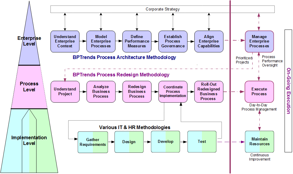 BPTA BPM Methodology